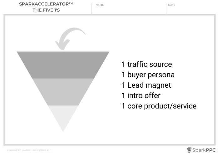 how to create a small business sales funnel
