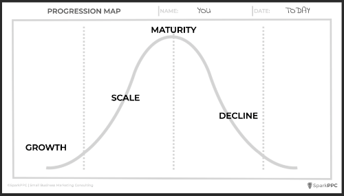 marketing consulting progression map
